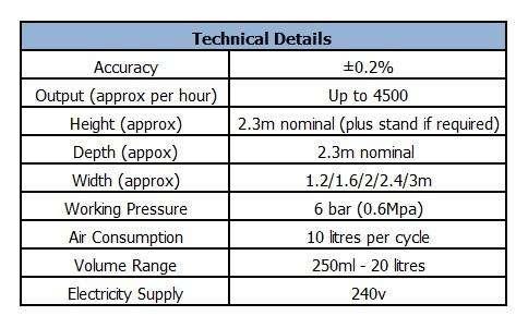 Multifil Automatic Flowmeter
