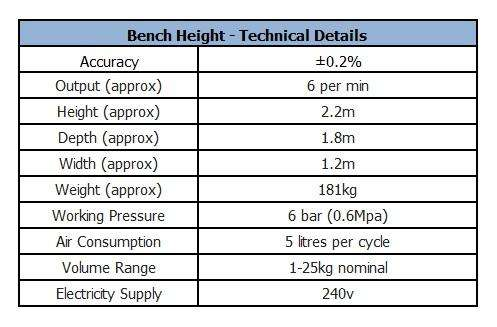 Weigh Scale Filling Machine - Bench Height