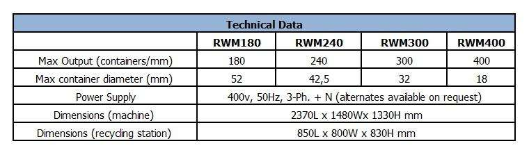 ROTA RWM180 Technical Data